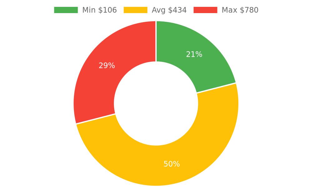 Distribution of plumbing contractors costs in Ramona, CA among homeowners