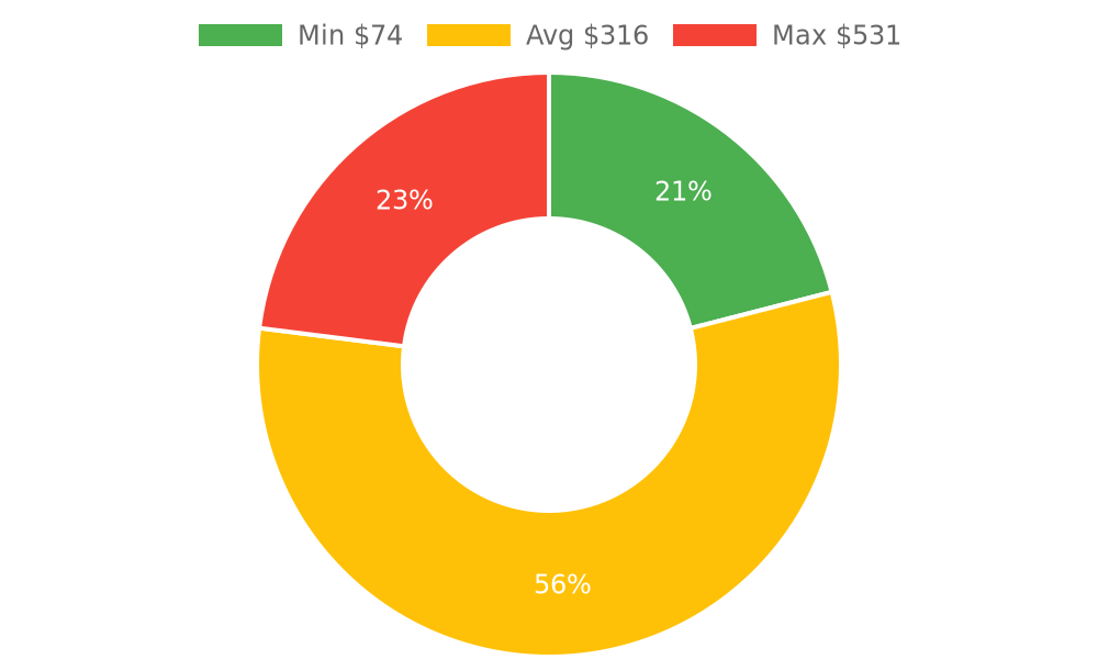 Distribution of accountants costs in Carlsbad, CA among homeowners