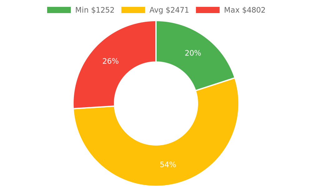 Distribution of grading contractors costs in Valley Center, CA among homeowners