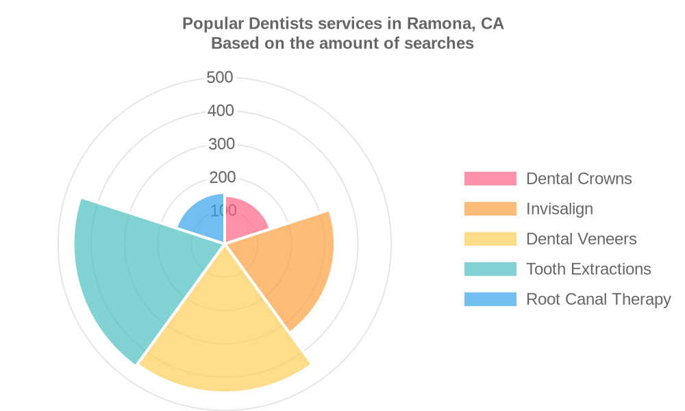 Popular services provided by dentists in Ramona, CA