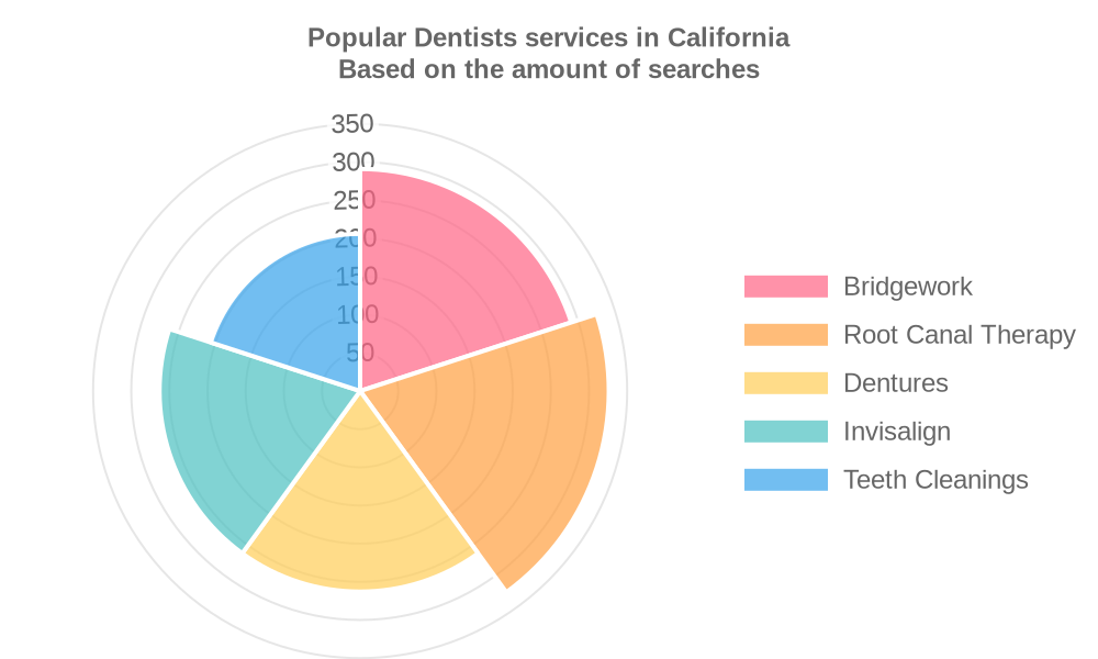 Popular services provided by dentists in California