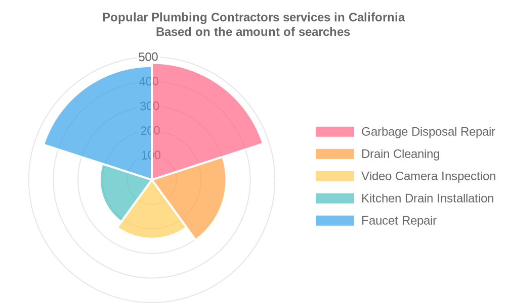 Popular services provided by plumbing contractors in California