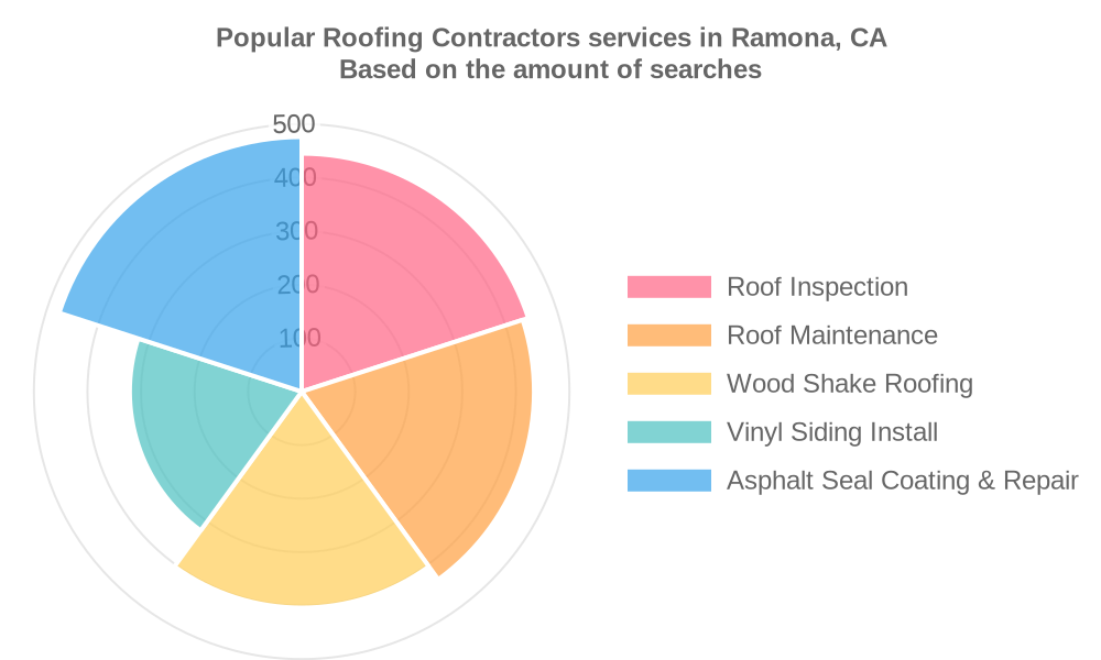 Popular services provided by roofing contractors in Ramona, CA