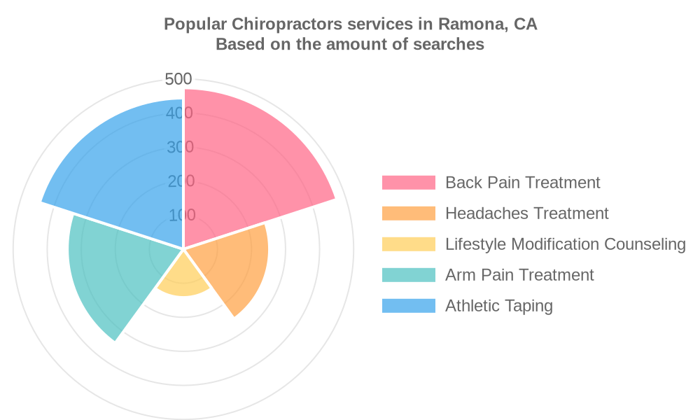 Popular services provided by chiropractors in Ramona, CA