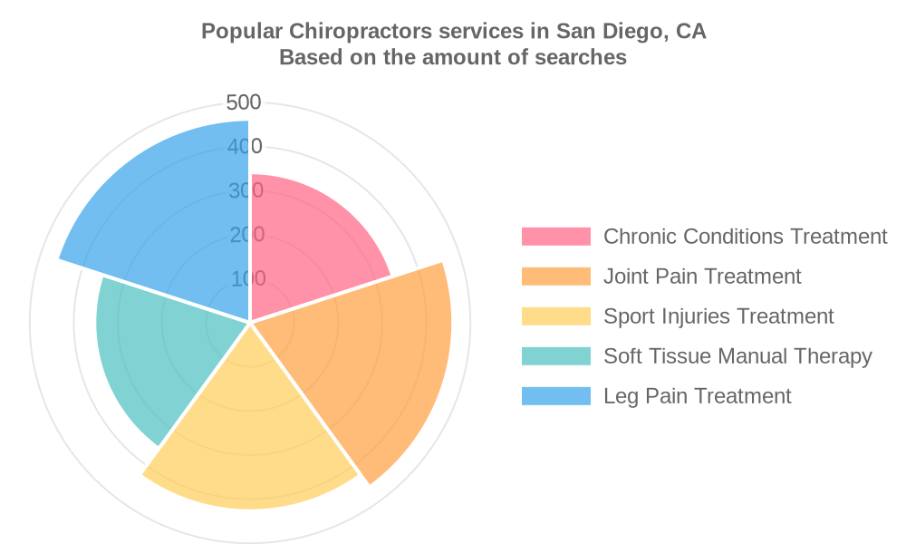 Popular services provided by chiropractors in San Diego, CA