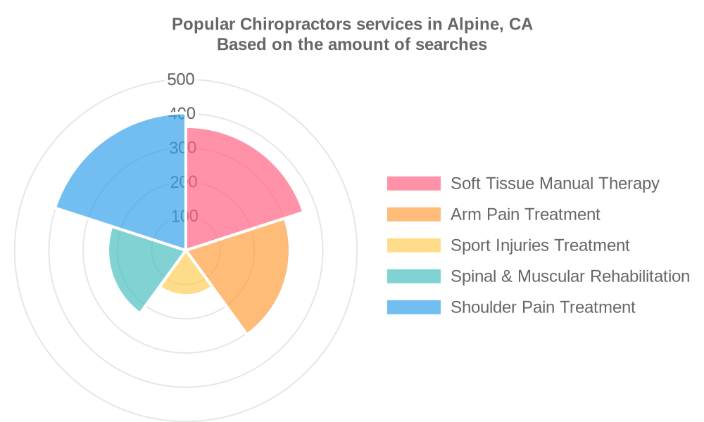 Popular services provided by chiropractors in Alpine, CA