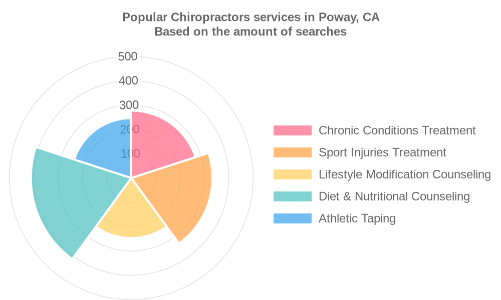 Popular services provided by chiropractors in Poway, CA