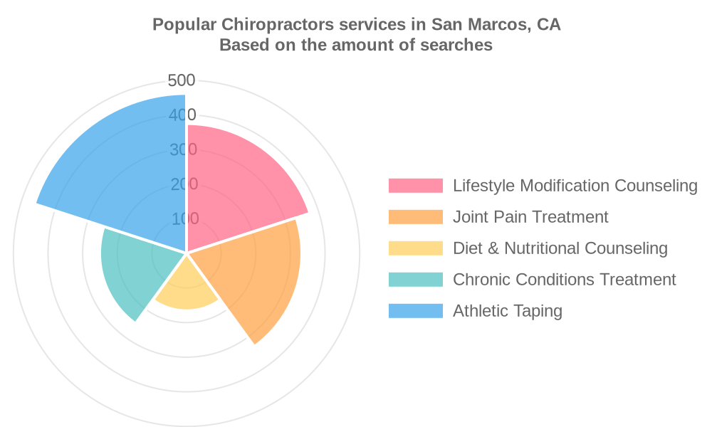 Popular services provided by chiropractors in San Marcos, CA
