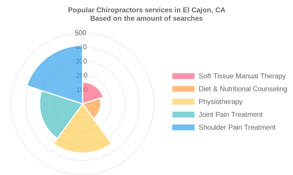 Popular services provided by chiropractors in El Cajon, CA