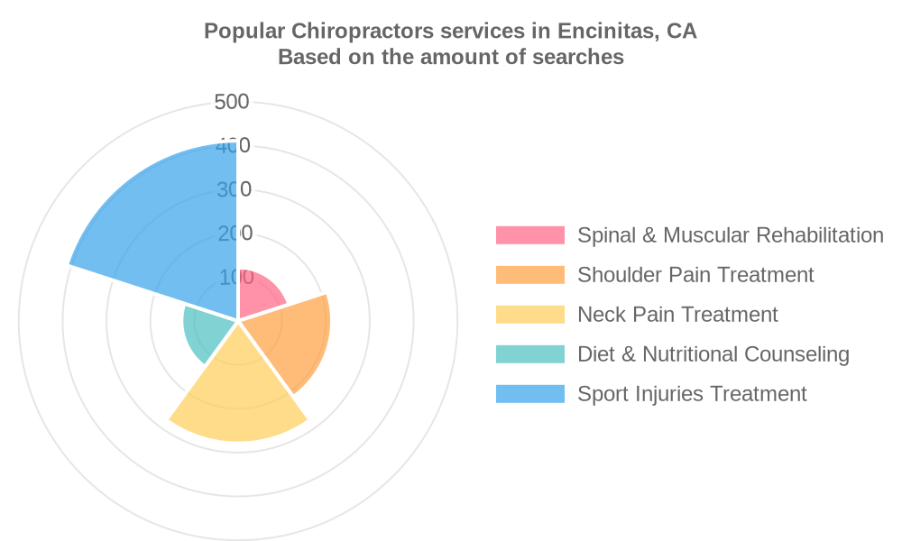Popular services provided by chiropractors in Encinitas, CA