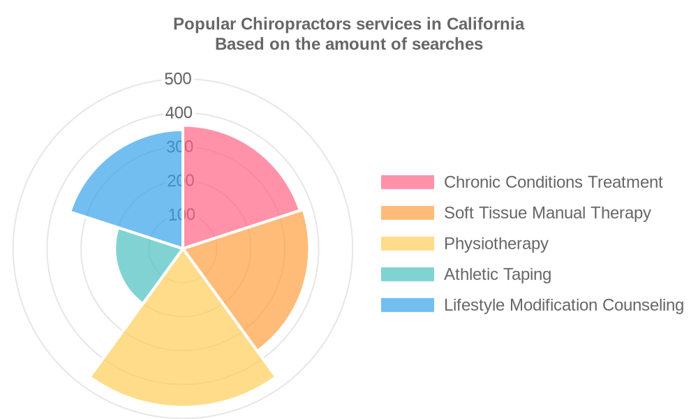 Popular services provided by chiropractors in California