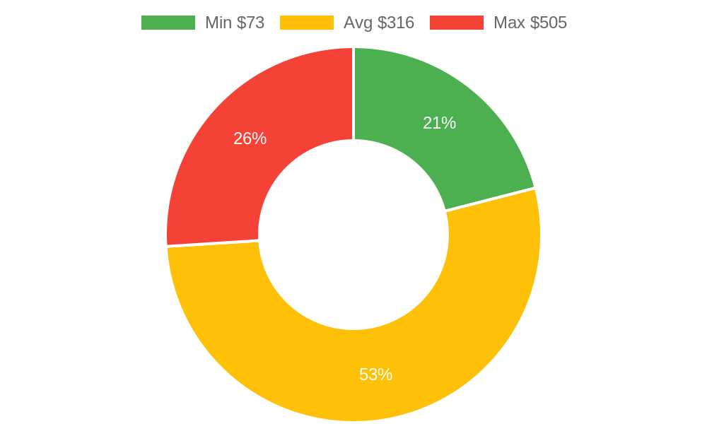 Distribution of accountants costs in Ramona, CA among homeowners